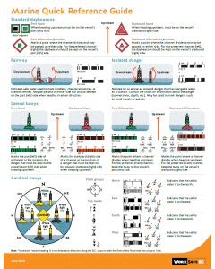 Marine Quick Reference Guide